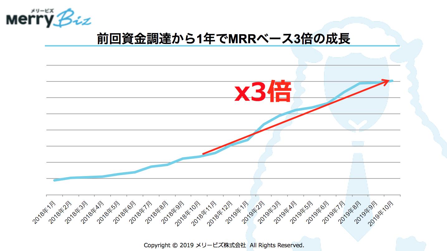 メリービズ、前回資金調達から1年でMRRベース3倍の成長を実現