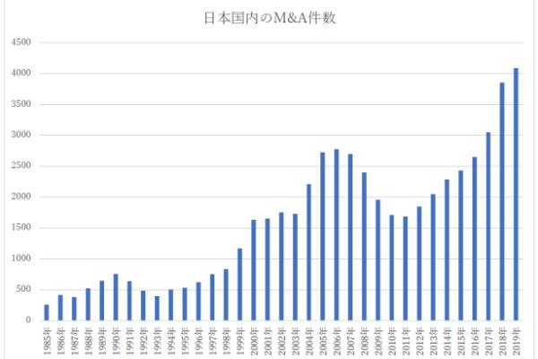 日本国内のM&A件数