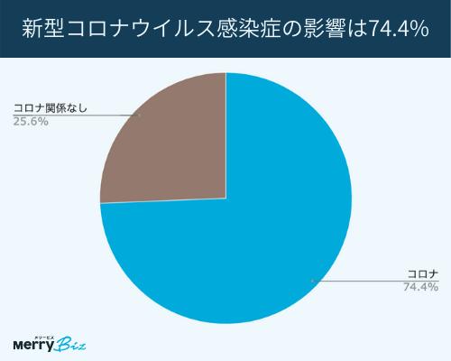 大企業の新型コロナウイルス感染症の影響は74.4%