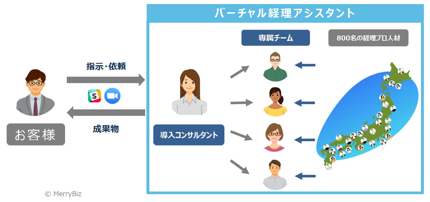 メリービズのアウトソーシングサービス「バーチャル経理アシスタント」の概要図